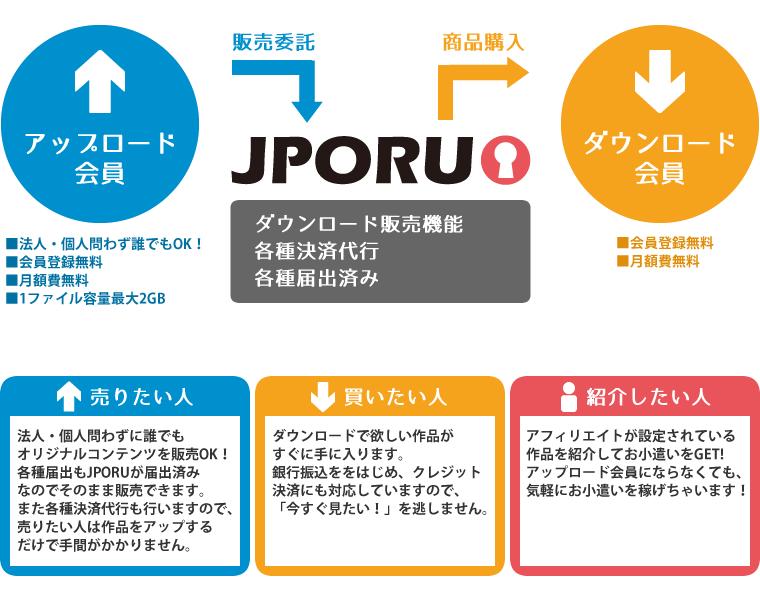 JPORUの仕組み
